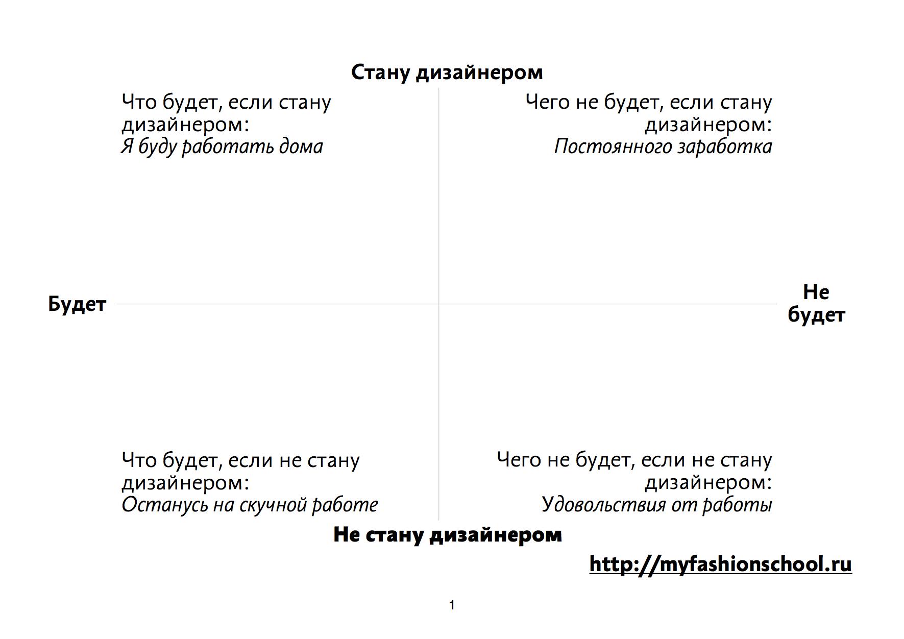 """Координаты призвания """"Дизайнера одежды"""""""