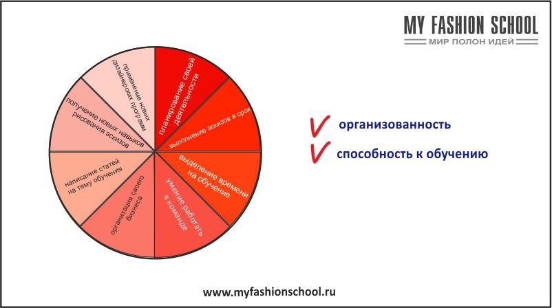 nisha-v-dizajne-odezhdy-risunok-3